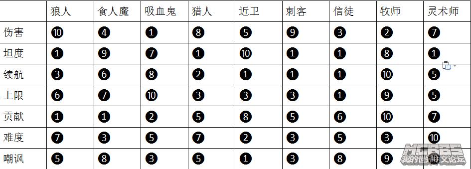职业各项数据评分.png